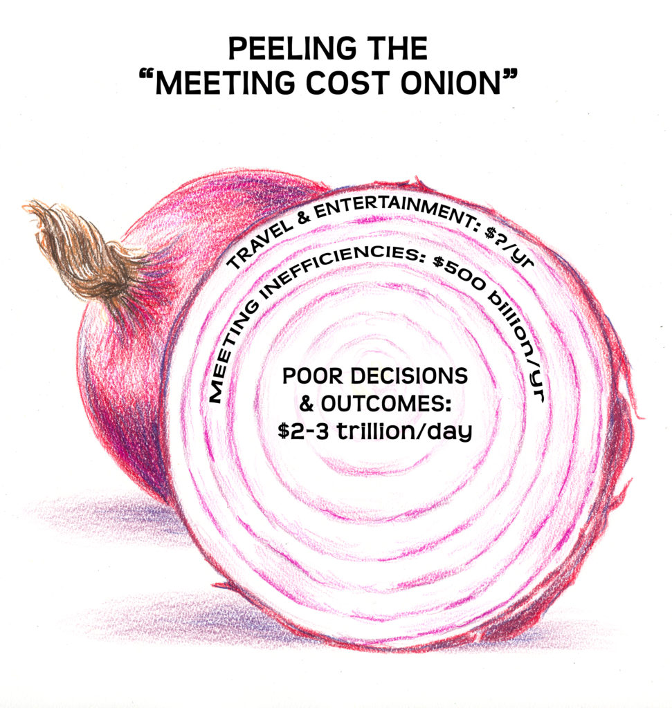 meeting cost onion