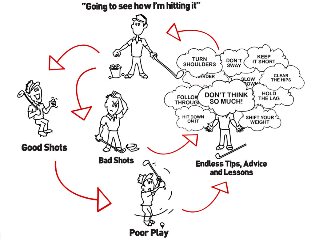 futility cycle
