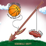 Florida State Shift from Football to Hoops